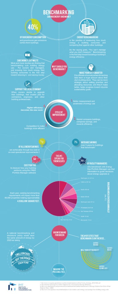 Benchmarking Infographic, courtesy of the Institute for Market Transformation