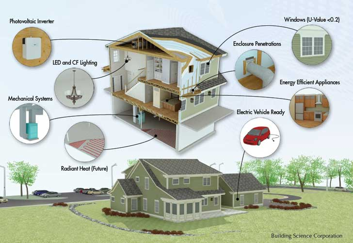 Net Zero Energy Residential Test Facility Graphic