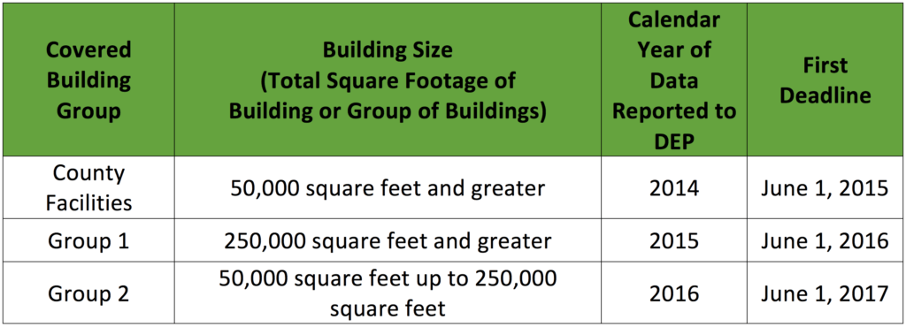 A table showing the covered building groups, building sizes, calendar years of data, and reporting deadlines