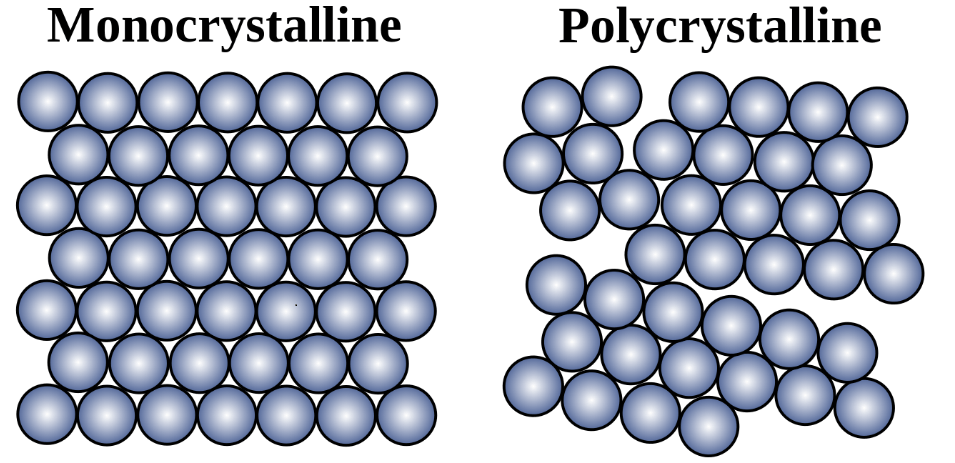Graphic of atomic models of crystalline structures. (By Own work.original work: Cdang, released under cc-by-sa-3.0,2.5,2.0,1.0)