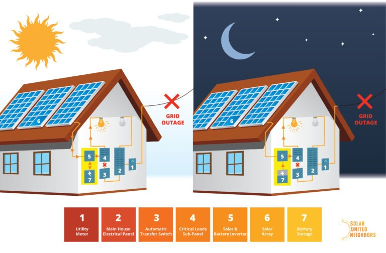 What you should consider when adding battery storage - My