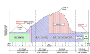 Typical load profile of ice thermal storage.