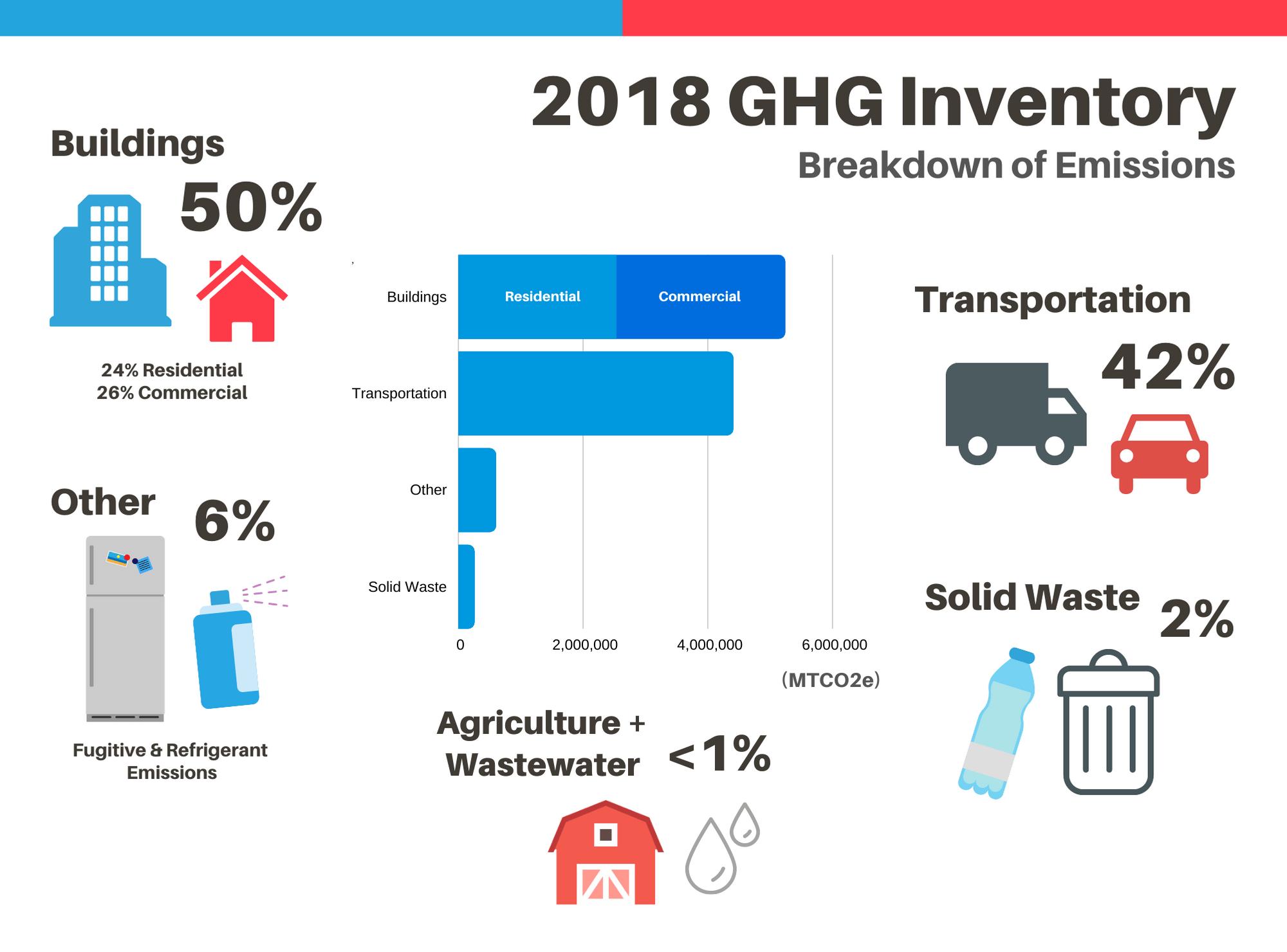 2018 GHG inventory