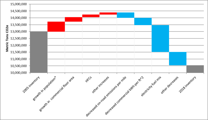 GHG contributions